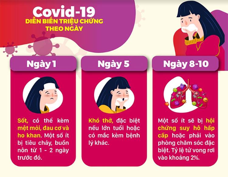 Người bệnh tim mạch hãy luôn lắng nghe cơ thể để phát hiện sớm triệu chứng cảnh báo nhiễm Covid-19