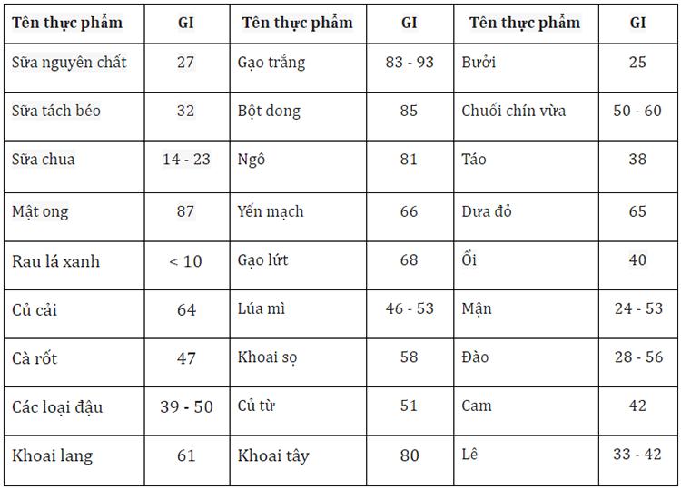 Bảng chỉ số đường huyết của một số thực phẩm thường gặp