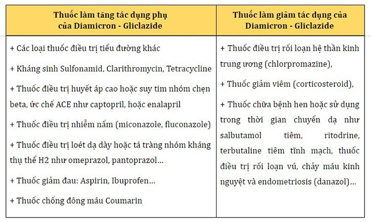 Danh sách các thuốc có thể tương tác với Diamicron và Gliclazide