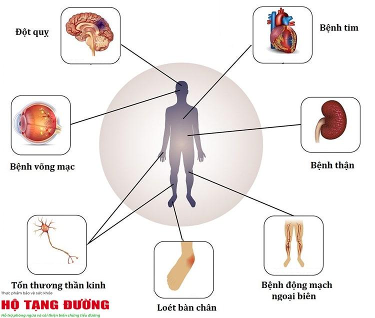 Hình ảnh biến chứng của bệnh tiểu đường