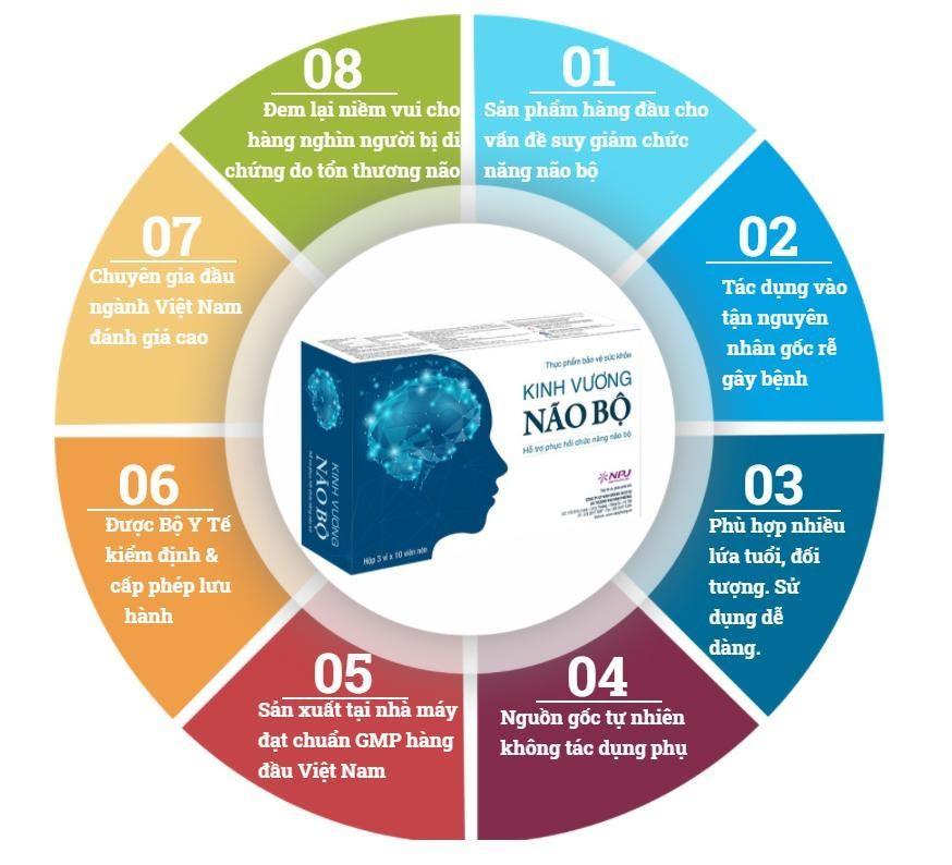 8 lý do Kinh Vương Não Bộ được nhiều người tin tưởng sử dụng để cải thiện suy giảm thị lực sau chấn thương
